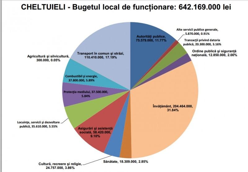 buget 3