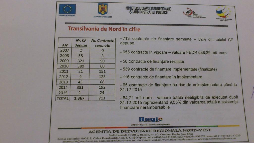 cifre transilvania
