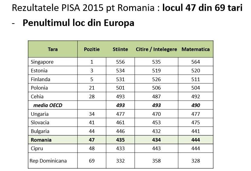 grafic PISA